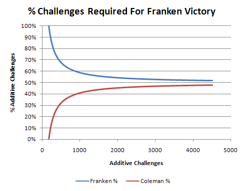 % Challenges Needed For Franken Victory