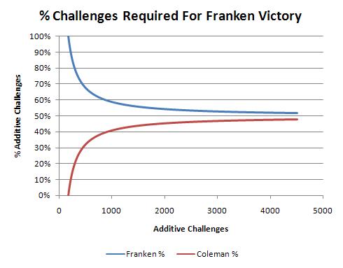 % Challenges Needed For Franken Victory