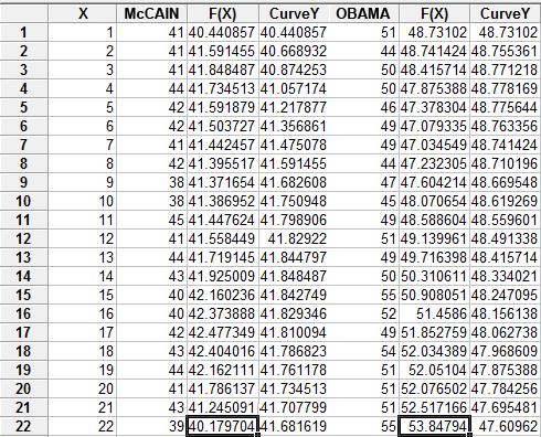 Obama Iowa Table