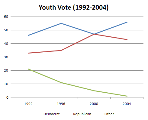 Youth Vote (1992-2004): Who Youth Vote For
